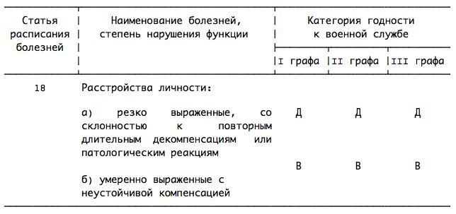 расписание болезней ст 47 Статья 47 (Расписание Болезней 2012) — belvoenkomat